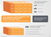 Social Media Facts and Data - 2013