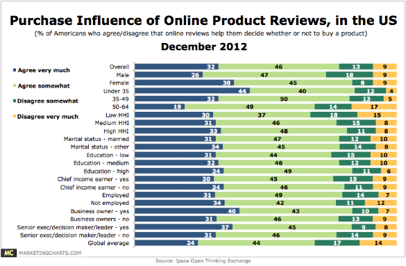 Purchase Influence of Customer Reviews December 2012
