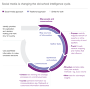 Social Media is Changing Old School Intelligence Gathering