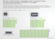 More People Connecting To Web For Longer Time Periods - Mobile