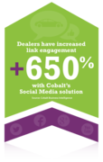 Social Media - Increased Engagement for Car Dealers Infographic