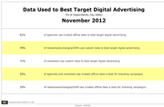 Data Used to Best Target Digital Advertising