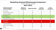 Marketing Channel Effectiveness Comparison