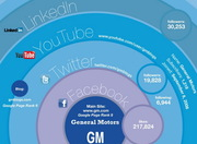 social media trends in automotive industry