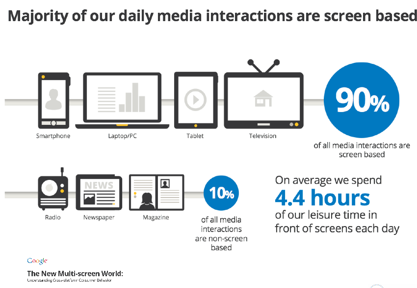 Majority of Daily Media Consumed is Served on Screens