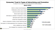 Forrester Consumer Trust Advertising Promotion Types Mar 2013