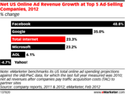 US Online Ad Revenue Growth Led by Facebook