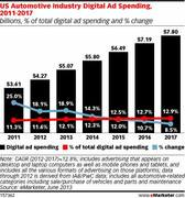 Auto Industry Digital Ad Spend 2012-2017
