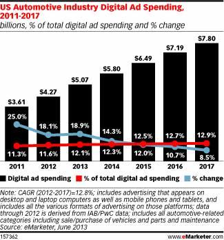 Auto Industry Digital ad Spending Through 2017