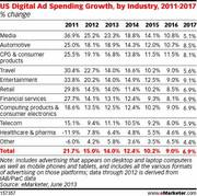 US Digital Ad Spend Growth by Industry 2011-2017