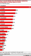 Top 15 Social Media Sites By Users