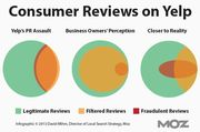 Customer Reviews on Yelp; Reality versus Perception