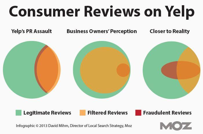 Customer Reviews on Yelp; Reality versus Perception