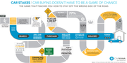 Car Dealer Sales Process; Driving on Wrong Side of the Road