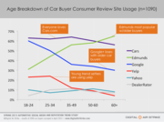 Tracking Dealer Review Sites by Car Buyer Usage