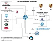 Infographics and Charts for Automotive Marketing Pros