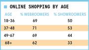 Infographic: Webrooming vs Showrooming