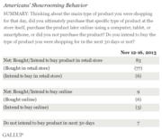 American Showrooming Behavior