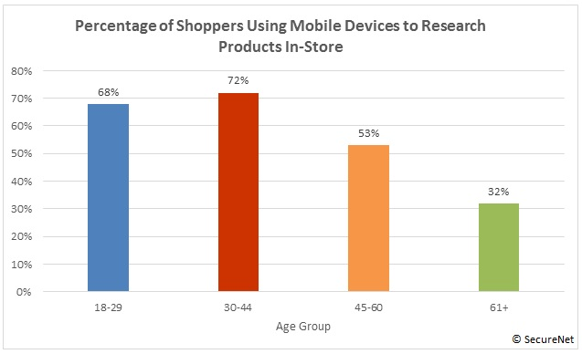 Percentage of Mobile Phone Users Who Use Smartphones While Shopping