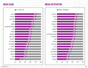 Local Advertising Media Use and Satisfaction for 2014