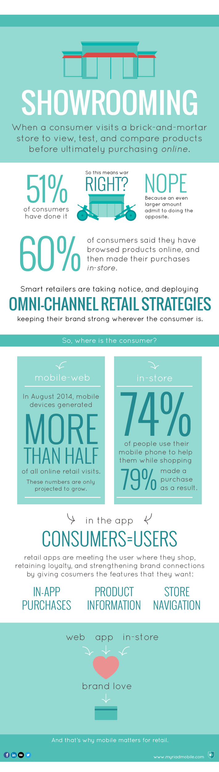Showrooming Data and Infographic