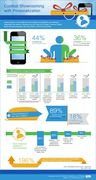 Mobile Consumers Report and Infographic