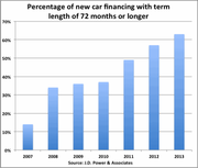 Auto Financing Chart Shows Percent of Car Loans Over 72 Months