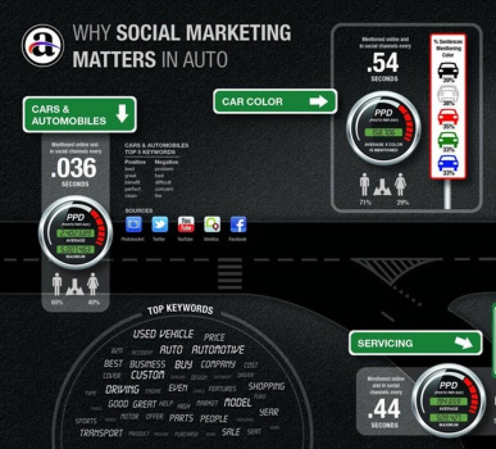 Why Social Marketing Matters In Automotive Retail