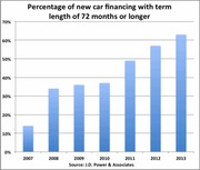 How Many New Cars Being Sold With 72 Month Financing