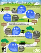 Automotive Car Buyer's Purchase Journey Infographic