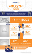 Car Buyer of the Future Infographic from Autotrader
