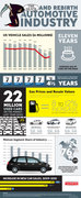 Automotive Industry Death and Rebirth Infographic