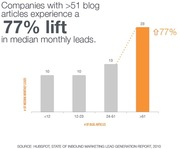 Car Dealers That Blog a lot Get 71% more Sales Leads