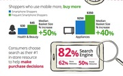 Mobile Marketing and Search Engines