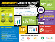 Current Automotive Marketing Trends Infographic