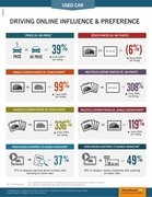 used car merchandising infographic