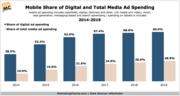 Mobile Share of Total Digital Media Ad Spending 2014-2019