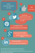 5 Key Social Media Stats