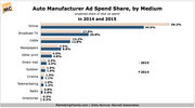 Auto Manufacturer Ad Spend Share by Medium