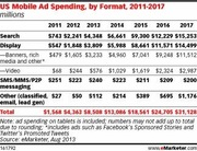 Mobile Advertising Share of Budget by Format 2011-2017