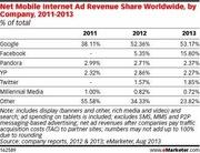 Mobile Ad Revenue by Company