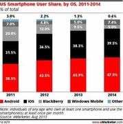 Smartphone Growth by Share of Total Cell Phone Users