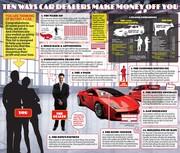 AutoMarketing Infographics