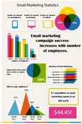 email marketing as marketing tool infographic