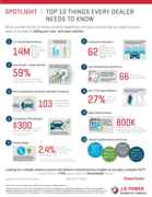 Infographic; Top Ten Things Every Car Dealer Needs To Know
