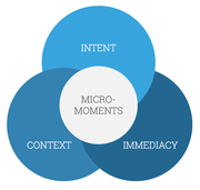 Micro-Moments Optimize Context, Immediacy and Intent