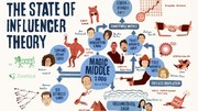 State of the Influencer Theory Infographic