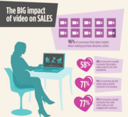 Impact of Video Marketing on Sales
