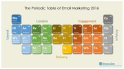 Periodic-Table-of-Email-Marketing-2016-Slide1