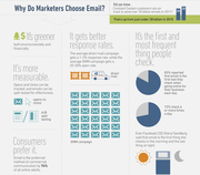 Email Marketing Infographic 02